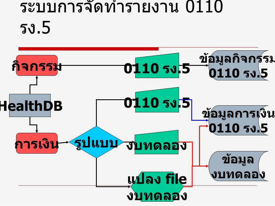 ระบบการจัดทำรายงาน 0110 รง.5 ข้อมูลการเงิน 0110 รง.5 ข้อมูล งบทดลอง ข้อมูลกิจกรรม 0110 รง.5 offline ระบบจังหวัด ระบบข้อมูล จังหวัด Web ระบบ 0110 รง.5 ส่ง ไม่ส่ง download
