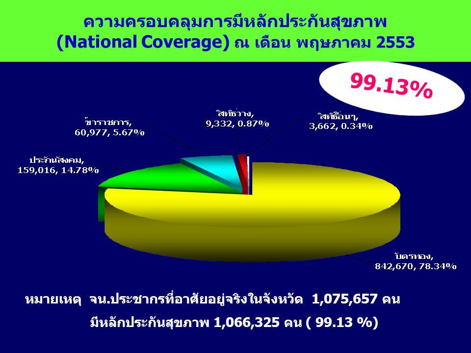 ความครอบคลุมการมีหลักประกันสุขภาพ (National Coverage) ณ เดือน พฤษภาคม 2553 หมายเหตุ จน.ประชากรที่อาศัยอยู่จริงในจังหวัด 1,075,657 คน มีหลักประกันสุขภาพ 1,066,325 คน ( 99.13 %) 99.13%