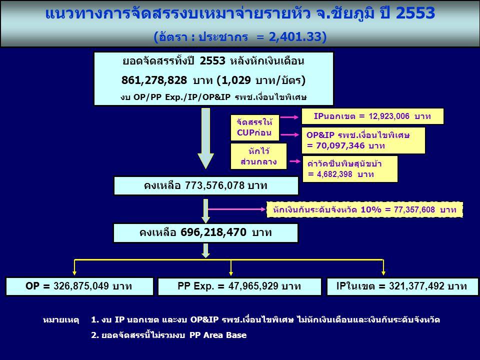 แนวทางการจัดสรรงบเหมาจ่ายรายหัว จ.ชัยภูมิ ปี 2553 (อัตรา : ประชากร = 2,401.33) แนวทางการจัดสรรงบเหมาจ่ายรายหัว จ.ชัยภูมิ ปี 2553 (อัตรา : ประชากร = 2,401.33) คงเหลือ 696,218,470 บาท ยอดจัดสรรทั้งปี 2553 หลังหักเงินเดือน 861,278,828 บาท (1,029 บาท/บัตร) งบ OP/PP Exp./IP/OP&IP รพช.เงื่อนไขพิเศษ IPนอกเขต = 12,923,006 บาท หักเงินกันระดับจังหวัด 10% = 77,357,608 บาท คงเหลือ 773,576,078 บาท OP = 326,875,049 บาท PP Exp.