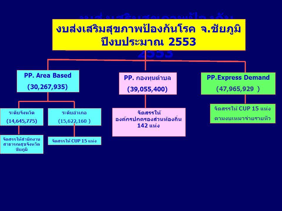งบส่งเสริมสุขภาพป้องกัน โรค จ. ชัยภูมิ ปีงบประมาณ 2553 PP.