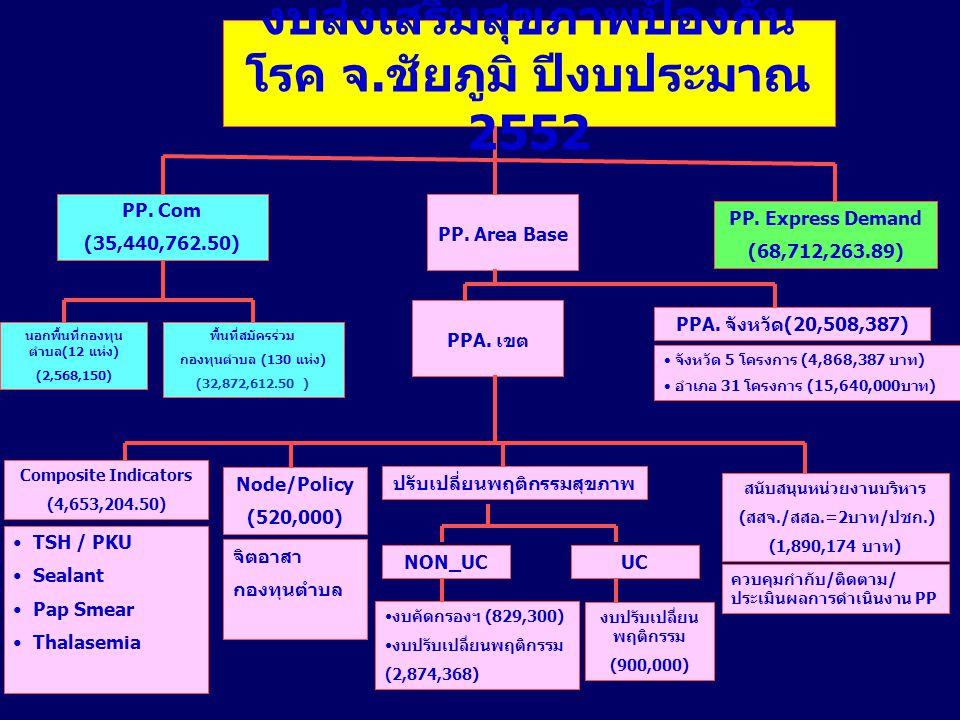 งบส่งเสริมสุขภาพป้องกัน โรค จ. ชัยภูมิ ปีงบประมาณ 2552 PP. Com (35,440,762.50) PP. Area Base PP.Express Demand (68,712,263.89) นอกพื้นที่กองทุน ตำบล(1