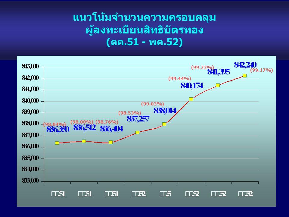 แนวโน้มจำนวนความครอบคลุม ผู้ลงทะเบียนสิทธิบัตรทอง (ตค.51 - พค.52) (99.17%) (98.53%) (99.44%) (99.03%) (98.76%) (99.23%) (98.00%) (98.04%)