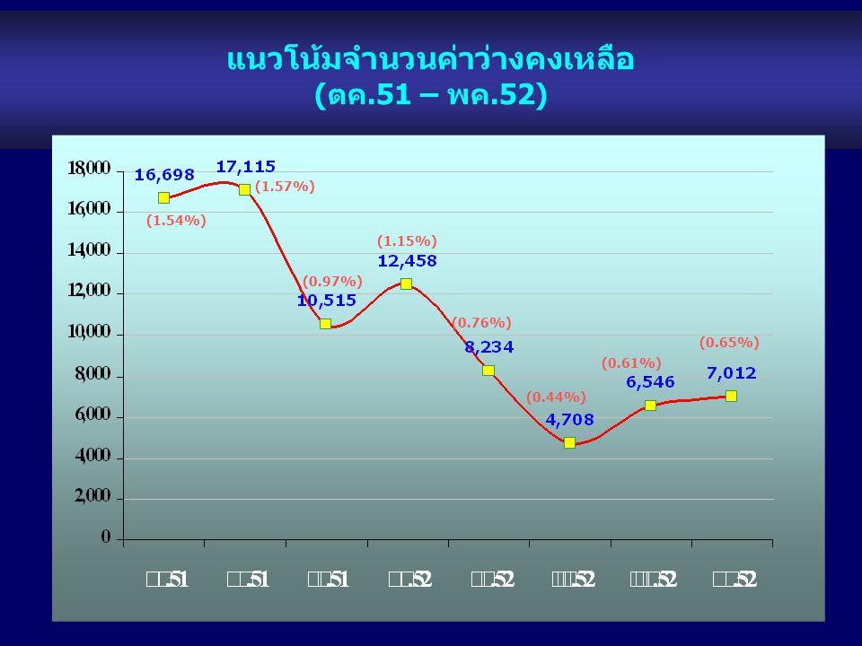 แนวโน้มจำนวนค่าว่างคงเหลือ (ตค.51 – พค.52) (1.54%) (0.61%) (0.65%) (1.57%) (0.97%) (1.15%) (0.76%) (0.44%)