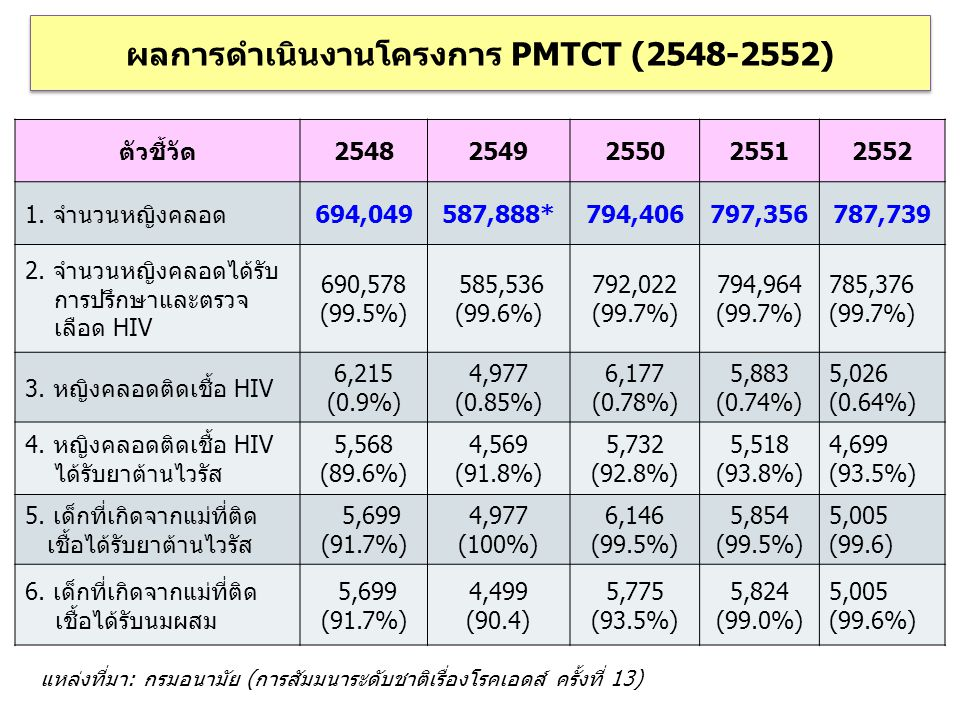 ตัวชี้วัด25482549255025512552 1. จำนวนหญิงคลอด694,049587,888*794,406797,356787,739 2. จำนวนหญิงคลอดได้รับ การปรึกษาและตรวจ เลือด HIV 690,578 (99.5%) 5