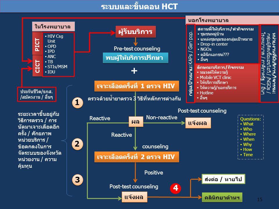 1 ผู้รับบริการ พบผู้ให้บริการปรึกษา เจาะเลือดครั้งที่ 1 ตรวจ HIV ตรวจด้วยน้ำยาตรวจ 3 วิธีที่หลักการต่างกัน เจาะเลือดครั้งที่ 2 ตรวจ HIV แจ้งผล Pre-tes