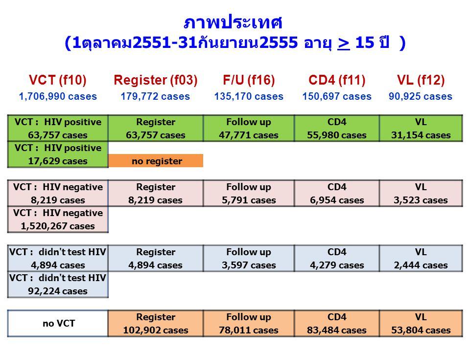 VCT (f10)Register (f03)F/U (f16)CD4 (f11)VL (f12) 1,706,990 cases179,772 cases135,170 cases150,697 cases90,925 cases VCT : HIV positiveRegisterFollow