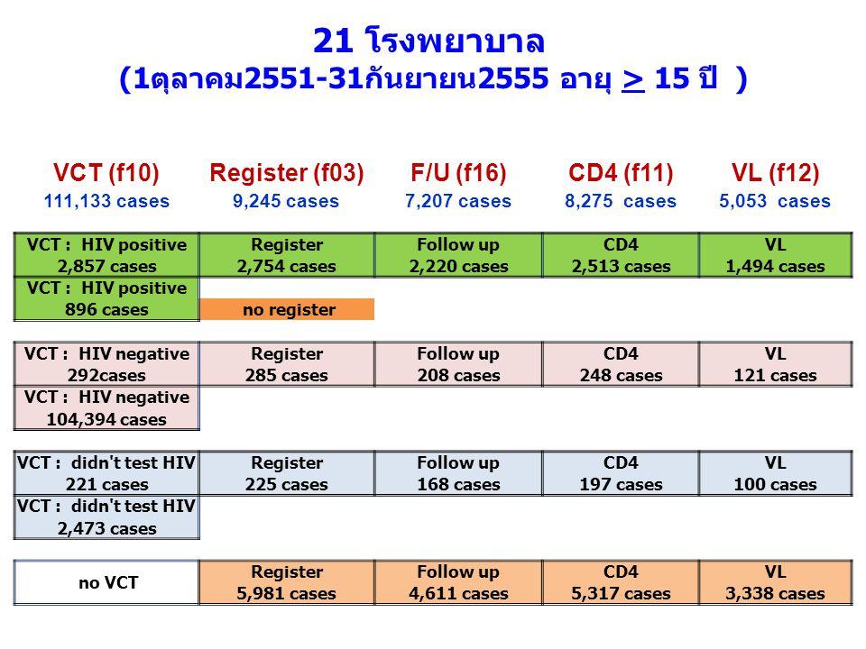 VCT (f10)Register (f03)F/U (f16)CD4 (f11)VL (f12) 111,133 cases9,245 cases7,207 cases8,275 cases5,053 cases VCT : HIV positiveRegisterFollow upCD4VL 2
