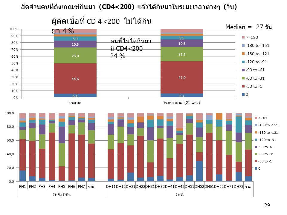 สัดส่วนคนที่ถึงเกณฑ์กินยา (CD4<200) แล้วได้กินยาในระยะเวลาต่างๆ (วัน) Median = 27 วัน คนที่ไม่ได้กินยา มี CD4<200 24 % ผู้ติดเชื้อที่ CD 4 <200 ไม่ได้
