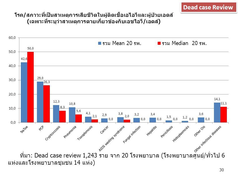 ที่มา: Dead case review 1,243 ราย จาก 20 โรงพยาบาล (โรงพยาบาลศูนย์/ทั่วไป 6 แห่งและโรงพยาบาลชุมชน 14 แห่ง) Dead case Review 30