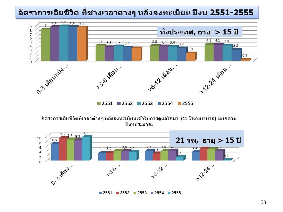 อัตราการเสียชีวิต ที่ช่วงเวลาต่างๆ หลังลงทะเบียน ปีงบ 2551-2555 ทั้งประเทศ, อายุ > 15 ปี 21 รพ, อายุ > 15 ปี 33