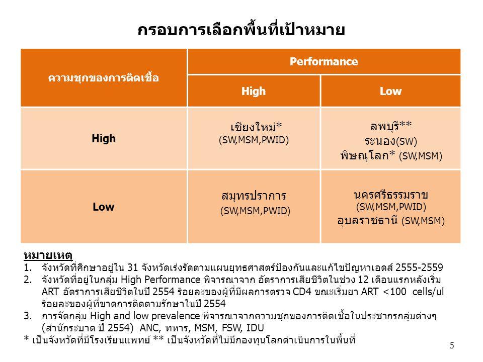 กรอบการเลือกพื้นที่เป้าหมาย ความชุกของการติดเชื้อ Performance HighLow High เชียงใหม่* (SW,MSM,PWID) ลพบุรี** ระนอง (SW) พิษณุโลก* (SW,MSM) Low สมุทรปร