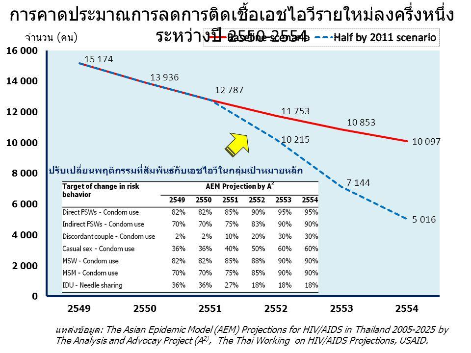 จำนวน (คน) การคาดประมาณการลดการติดเชื้อเอชไอวีรายใหม่ลงครึ่งหนึ่ง ระหว่างปี 2550-2554