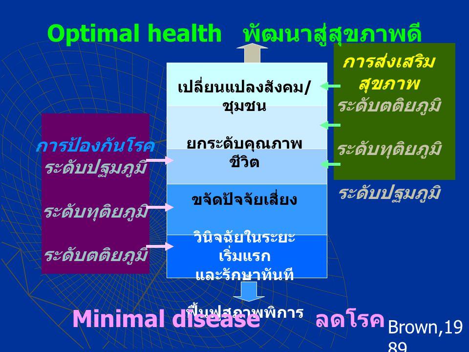 Optimal health พัฒนาสู่สุขภาพดี เปลี่ยนแปลงสังคม / ชุมชน ยกระดับคุณภาพ ชีวิต ขจัดปัจจัยเสี่ยง วินิจฉัยในระยะ เริ่มแรก และรักษาทันที ฟื้นฟูสภาพพิการ Minimal disease ลดโรค การป้องกันโรค ระดับปฐมภูมิ ระดับทุติยภูมิ ระดับตติยภูมิ การส่งเสริม สุขภาพ ระดับตติยภูมิ ระดับทุติยภูมิ ระดับปฐมภูมิ Brown,19 89