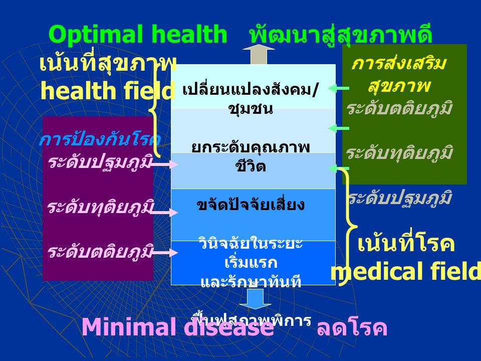 Optimal health พัฒนาสู่สุขภาพดี เปลี่ยนแปลงสังคม / ชุมชน ยกระดับคุณภาพ ชีวิต ขจัดปัจจัยเสี่ยง วินิจฉัยในระยะ เริ่มแรก และรักษาทันที ฟื้นฟูสภาพพิการ Minimal disease ลดโรค การป้องกันโรค ระดับปฐมภูมิ ระดับทุติยภูมิ ระดับตติยภูมิ การส่งเสริม สุขภาพ ระดับตติยภูมิ ระดับทุติยภูมิ ระดับปฐมภูมิ เน้นที่โรค medical field เน้นที่สุขภาพ health field