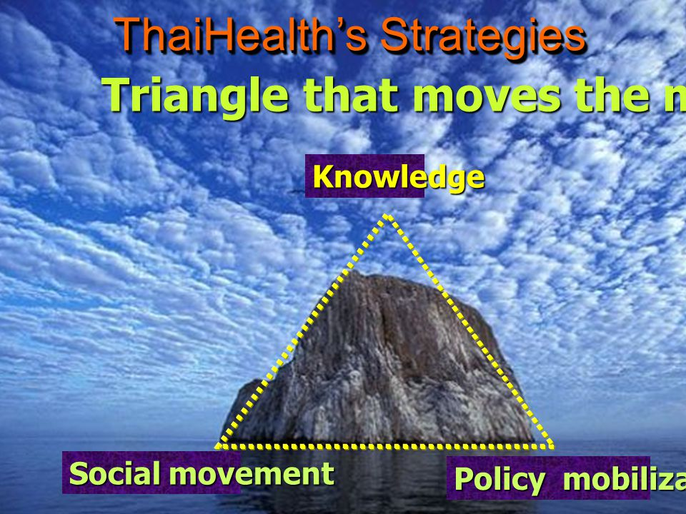 Triangle that moves the mountain Knowledge Social movement Policy mobilization ThaiHealth's Strategies