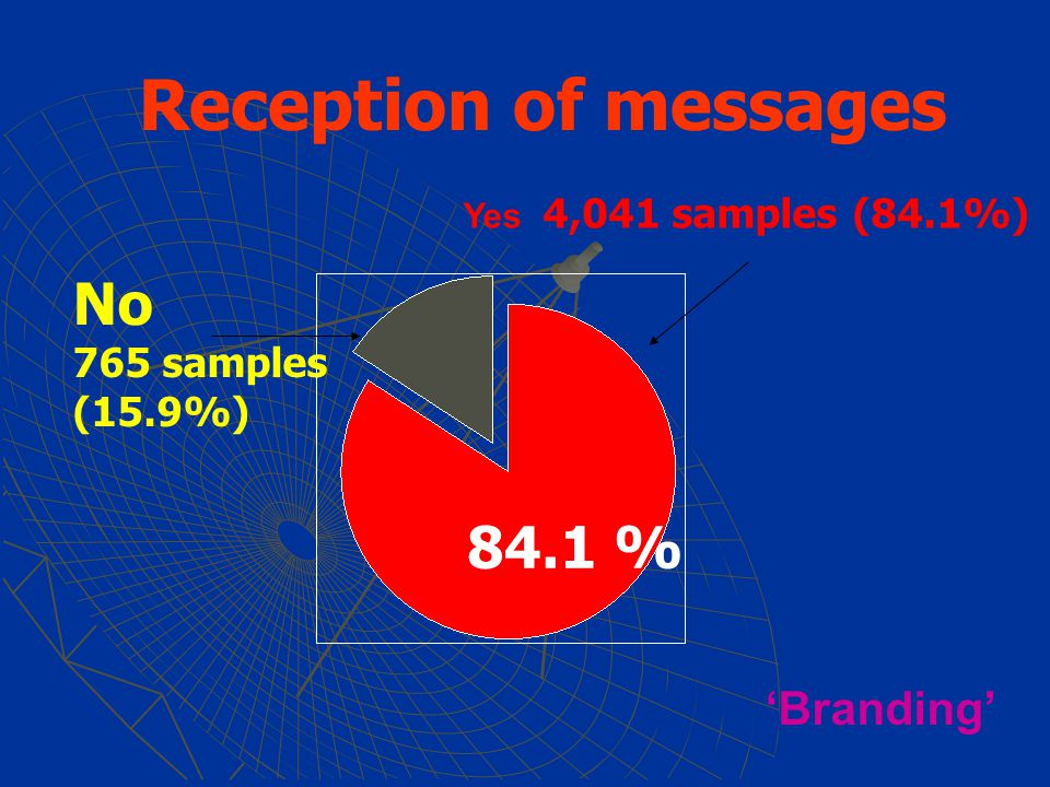 Reception of messages Yes 4,041 samples (84.1%) No 765 samples (15.9%) 84.1 % 'Branding'