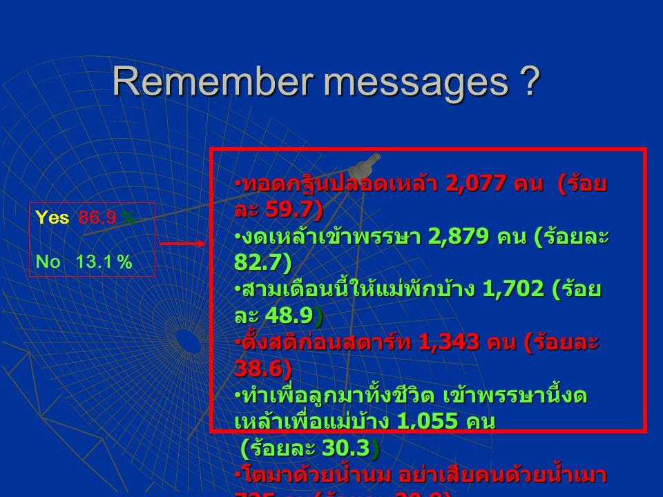 Remember messages ? ทอดกฐินปลอดเหล้า 2,077 คน (ร้อย ละ 59.7)ทอดกฐินปลอดเหล้า 2,077 คน (ร้อย ละ 59.7) งดเหล้าเข้าพรรษา 2,879 คน (ร้อยละ 82.7)งดเหล้าเข้