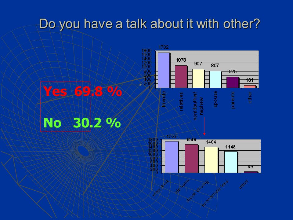 Do you have a talk about it with other? Yes 69.8 % No 30.2 %
