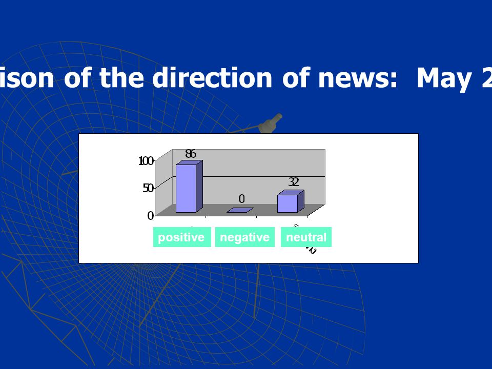 Comparison of the direction of news: May 2005 positiveneutralnegative