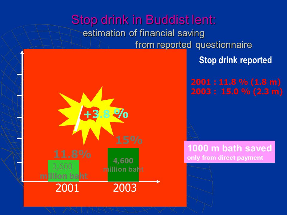 20012003 3,600 million baht 4,600 million baht 11.8% 15% Stop drink reported 2001 : 11.8 % (1.8 m) 2003 : 15.0 % (2.3 m) +3.8 % Stop drink in Buddist