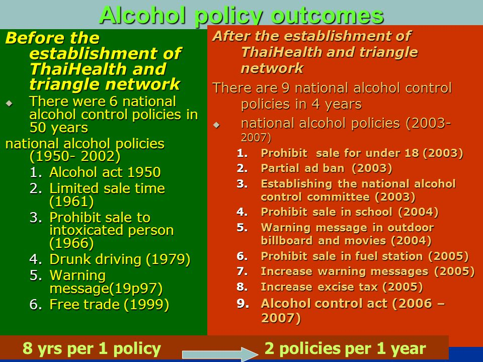 Alcohol policy outcomes Before the establishment of ThaiHealth and triangle network  There were 6 national alcohol control policies in 50 years national alcohol policies (1950- 2002) 1.Alcohol act 1950 2.Limited sale time (1961) 3.Prohibit sale to intoxicated person (1966) 4.Drunk driving (1979) 5.Warning message(19p97) 6.Free trade (1999) After the establishment of ThaiHealth and triangle network There are 9 national alcohol control policies in 4 years  national alcohol policies (2003- 2007) 1.Prohibit sale for under 18 (2003) 2.Partial ad ban (2003) 3.Establishing the national alcohol control committee (2003) 4.Prohibit sale in school (2004) 5.Warning message in outdoor billboard and movies (2004) 6.Prohibit sale in fuel station (2005) 7.Increase warning messages (2005) 8.Increase excise tax (2005) 9.Alcohol control act (2006 – 2007) 8 yrs per 1 policy 2 policies per 1 year