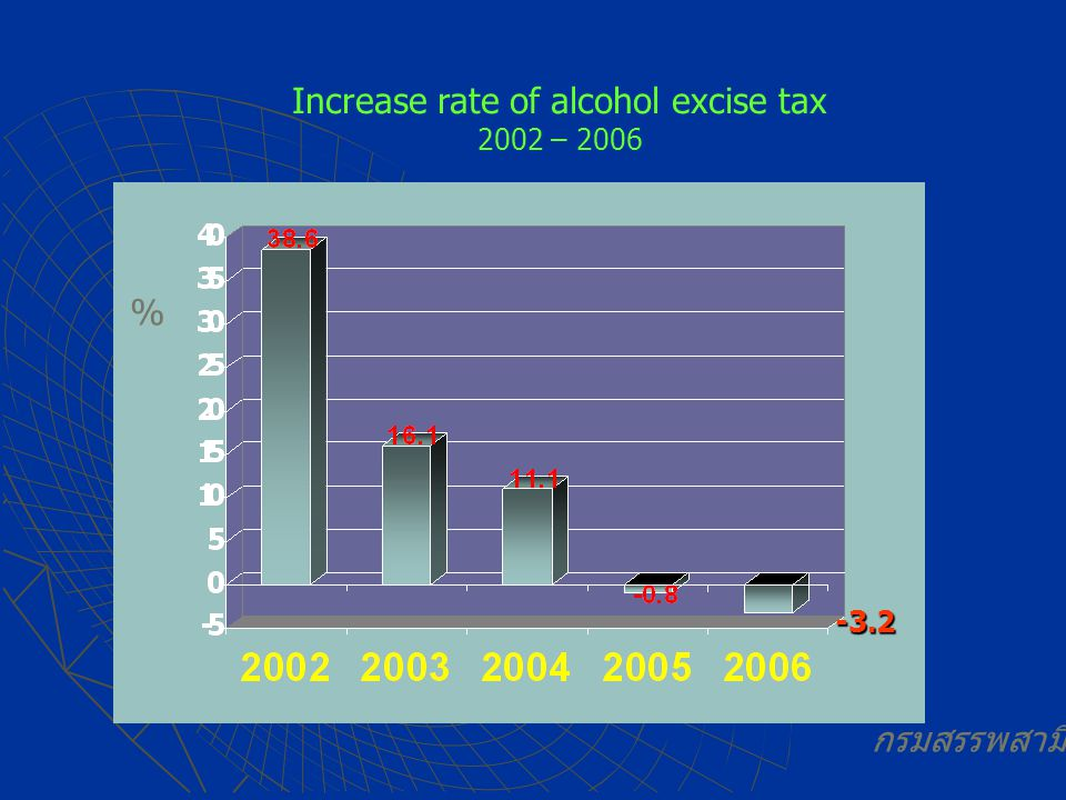Increase rate of alcohol excise tax 2002 – 2006 % กรมสรรพสามิต -3.2