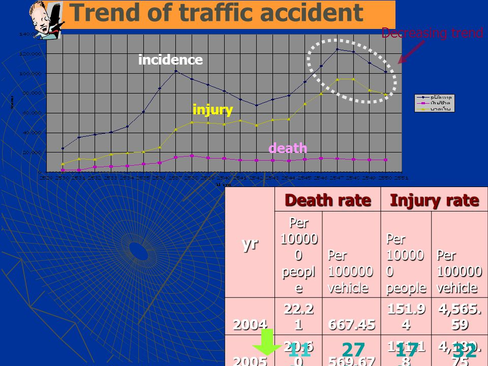 Trend of traffic accidentyr Death rate Injury rate Per 10000 0 peopl e Per 100000 vehicle Per 10000 0 people Per 100000 vehicle 2004 22.2 1 667.45 151.9 4 4,565.