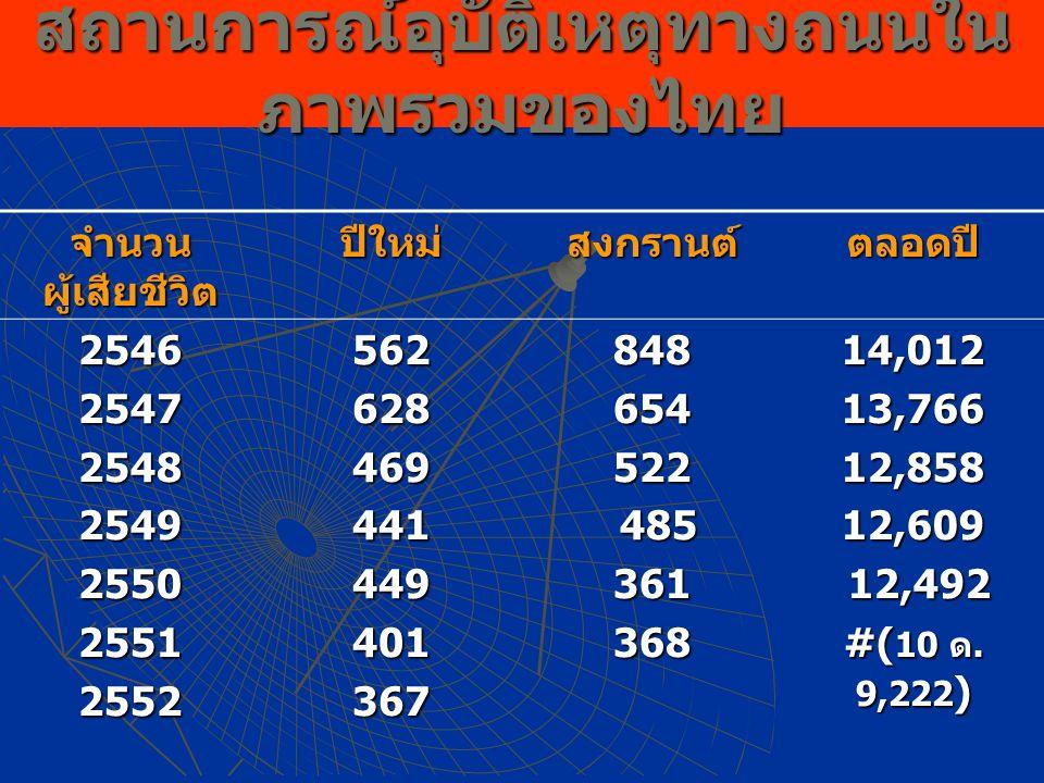 สถานการณ์อุบัติเหตุทางถนนใน ภาพรวมของไทย จำนวน ผู้เสียชีวิต ปีใหม่สงกรานต์ตลอดปี 2546254725482549255025512552562628469441449401367848654522 485 48536136814,01213,76612,85812,609 12,492 12,492 #( 10 ด.
