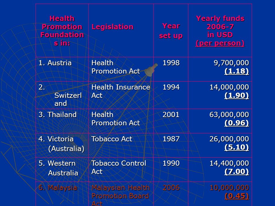 Health Promotion Foundation s in: LegislationYear set up Yearly funds 2006-7 in USD (per person) 1. Austria Health Promotion Act 1998 9,700,000 (1.18)