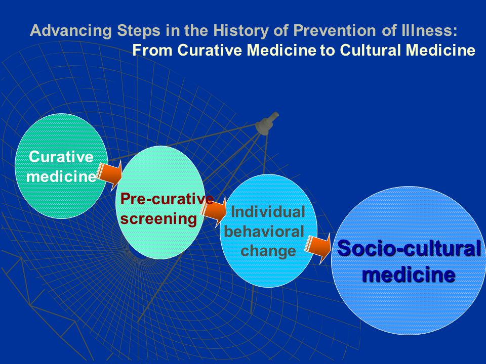 Curative medicine Individual behavioral change Socio-culturalmedicine Advancing Steps in the History of Prevention of Illness: From Curative Medicine to Cultural Medicine Pre-curative screening