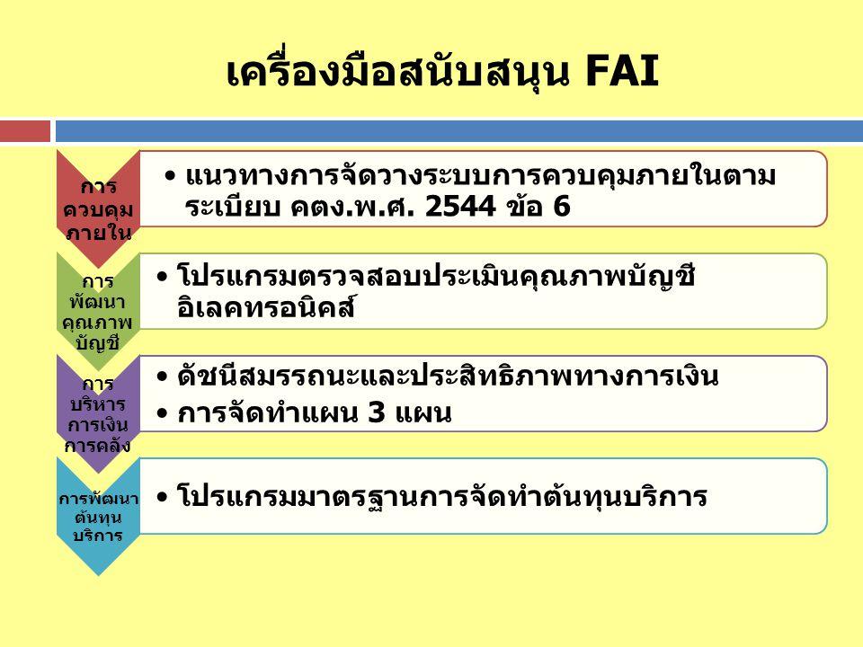 เครื่องมือสนับสนุน FAI การ ควบคุม ภายใน แนวทางการจัดวางระบบการควบคุมภายในตาม ระเบียบ คตง.พ.ศ. 2544 ข้อ 6 การ พัฒนา คุณภาพ บัญชี โปรแกรมตรวจสอบประเมินค