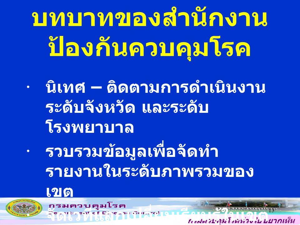 กรมควบคุมโรคห่วงใย อยากเห็น คนไทยสุขภาพดี 13  นิเทศ – ติดตามการดำเนินงาน ระดับจังหวัด และระดับ โรงพยาบาล  รวบรวมข้อมูลเพื่อจัดทำ รายงานในระดับภาพรวมของ เขต  จัดเวทีแลกเปลี่ยนเรียนรู้ในเขต (1 ครั้ง / ปี ) บทบาทของสำนักงาน ป้องกันควบคุมโรค