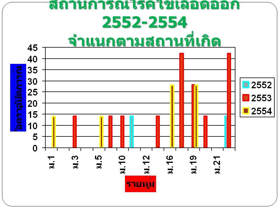 สถานการณ์โรคไข้เลือดออก 2552-2554 จำแนกตามสถานที่เกิด