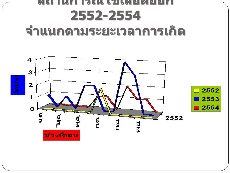 สถานการณ์ไข้เลือดออก 2552-2554 จำแนกตามระยะเวลาการเกิด