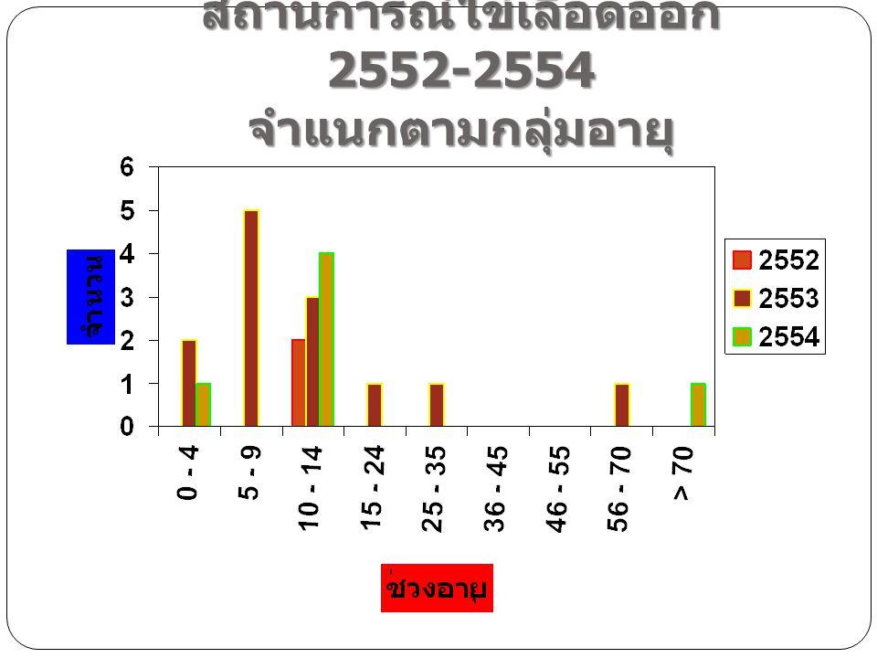 สถานการณ์ไข้เลือดออก 2552-2554 จำแนกตามกลุ่มอายุ