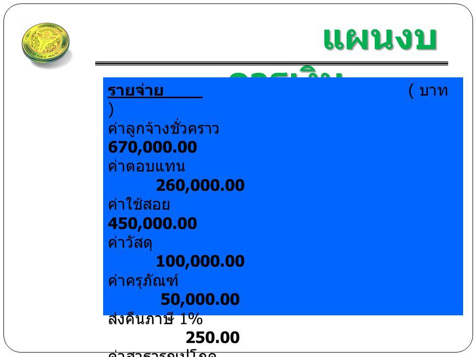 แผนงบ การเงิน แผนงบ การเงิน รายจ่าย ( บาท ) ค่าลูกจ้างชั่วคราว 670,000.00 ค่าตอบแทน 260,000.00 ค่าใช้สอย 450,000.00 ค่าวัสดุ 100,000.00 ค่าครุภัณฑ์ 50,000.00 ส่งคืนภาษี 1% 250.00 ค่าสาธารณูปโภค 70,000.00 อื่นๆ ( สมทบเงินประกันสังคมลูกจ้าง ) 35,000.00 ค่าป่วยการ อสม.