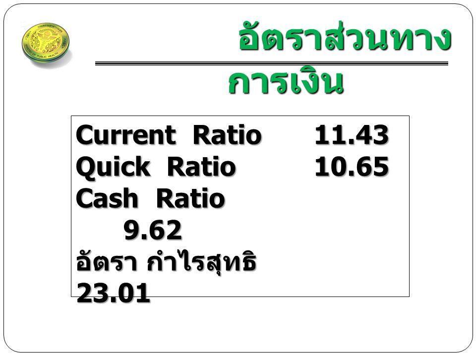 อัตราส่วนทาง การเงิน อัตราส่วนทาง การเงิน Current Ratio11.43 Quick Ratio10.65 Cash Ratio 9.62 อัตรา กำไรสุทธิ 23.01