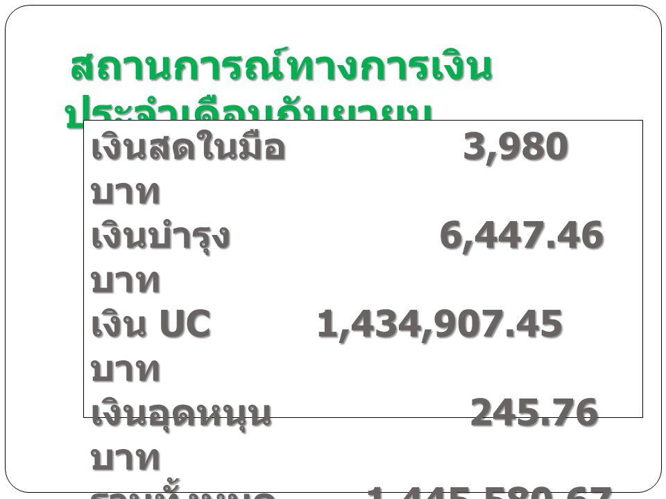 สถานการณ์ทางการเงิน ประจำเดือนกันยายน สถานการณ์ทางการเงิน ประจำเดือนกันยายน เงินสดในมือ 3,980 บาท เงินบำรุง 6,447.46 บาท เงิน UC 1,434,907.45 บาท เงินอุดหนุน 245.76 บาท รวมทั้งหมด 1,445,580.67 บาท
