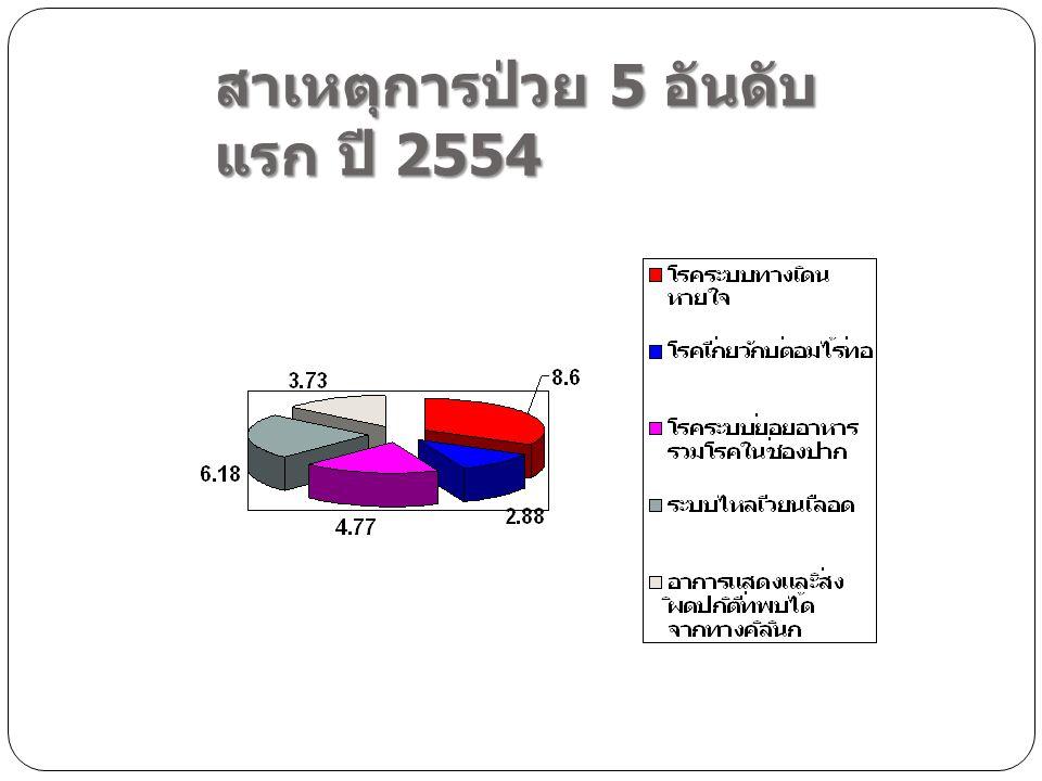 สาเหตุการป่วย 5 อันดับ แรก ปี 2554