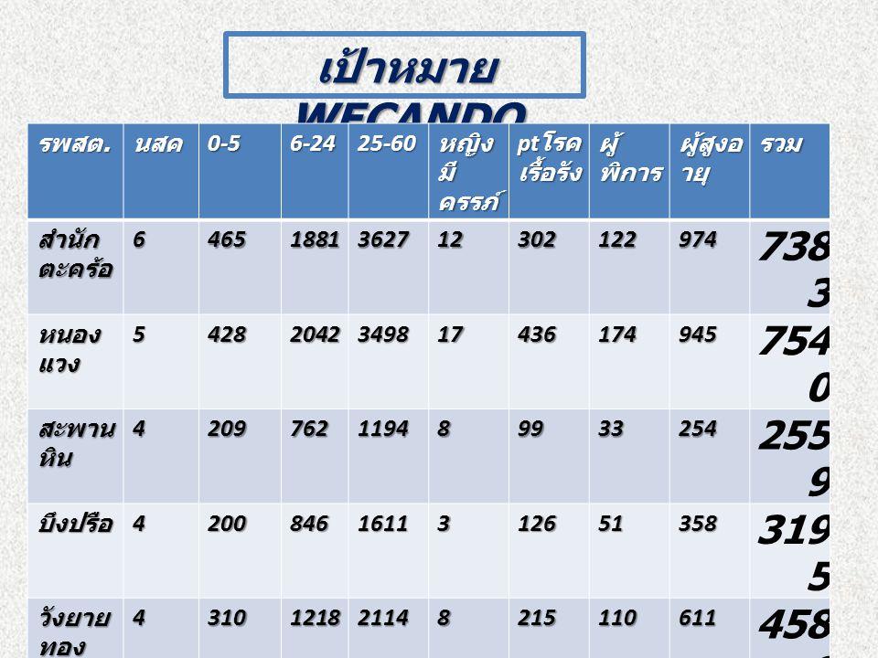 เป้าหมาย WECANDO รพสต. นสค0-56-2425-60 หญิง มี ครรภ์ pt โรค เรื้อรัง ผู้ พิการ ผู้สูงอ ายุ รวม สำนัก ตะคร้อ 64651881362712302122974 738 3 หนอง แวง 542