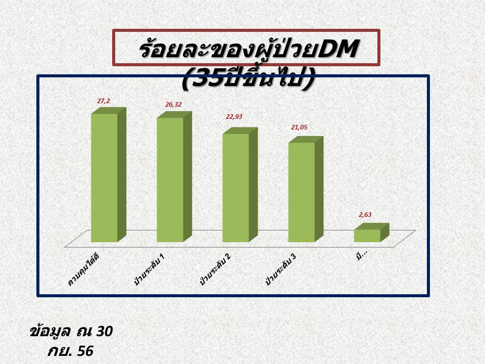 ร้อยละของผู้ป่วย DM (35 ปีขึ้นไป ) ข้อมูล ณ 30 กย. 56