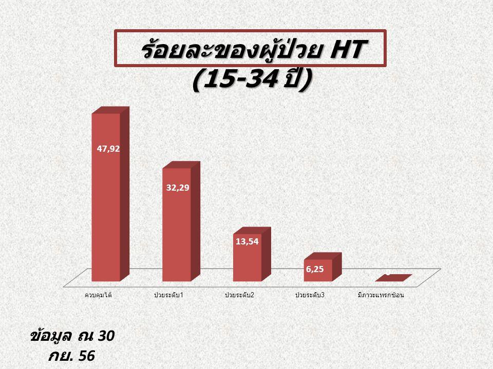ร้อยละของผู้ป่วย HT (15-34 ปี ) ข้อมูล ณ 30 กย. 56