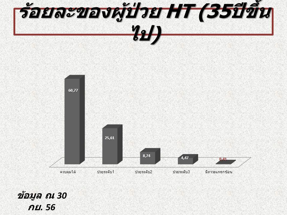 ร้อยละของผู้ป่วย HT (35 ปีขึ้น ไป ) ข้อมูล ณ 30 กย. 56
