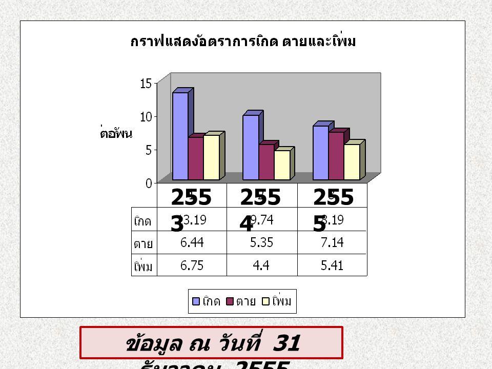 ร้อยละของผู้ป่วย DM (15-34 ปี ) ข้อมูล ณ 30 กย. 56