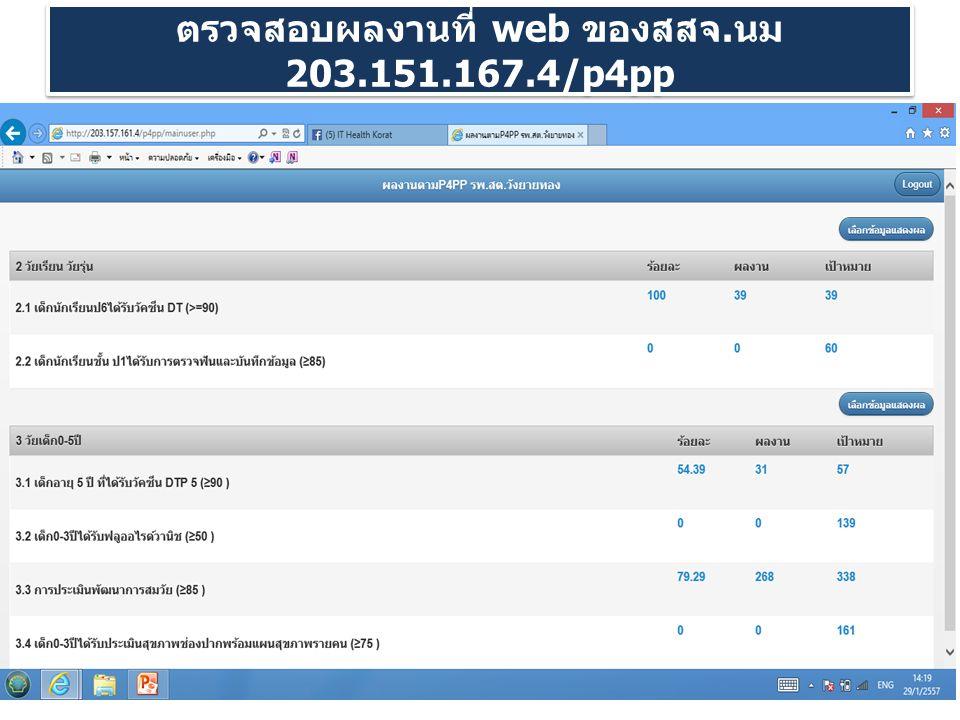 ตรวจสอบผลงานที่ web ของสสจ. นม 203.151.167.4/p4pp