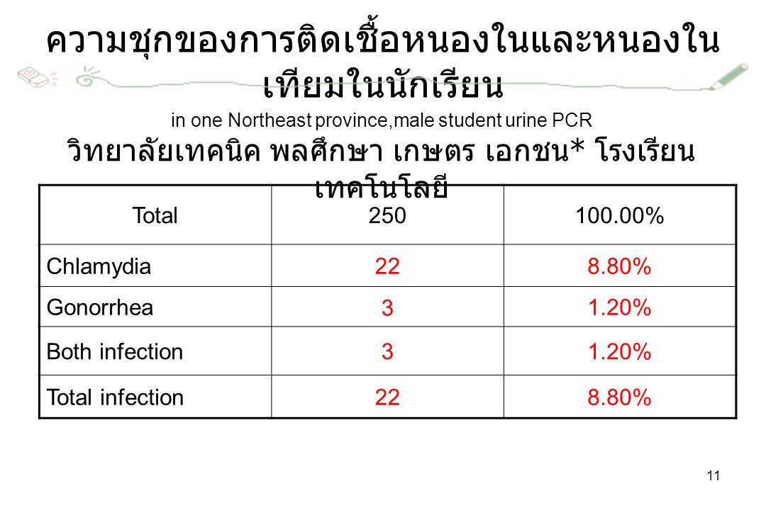 in one Northeast province,male student urine PCR วิทยาลัยเทคนิค พลศึกษา เกษตร เอกชน * โรงเรียน เทคโนโลยี Total250100.00% Chlamydia228.80% Gonorrhea31.20% Both infection31.20% Total infection228.80% ความชุกของการติดเชื้อหนองในและหนองใน เทียมในนักเรียน 11