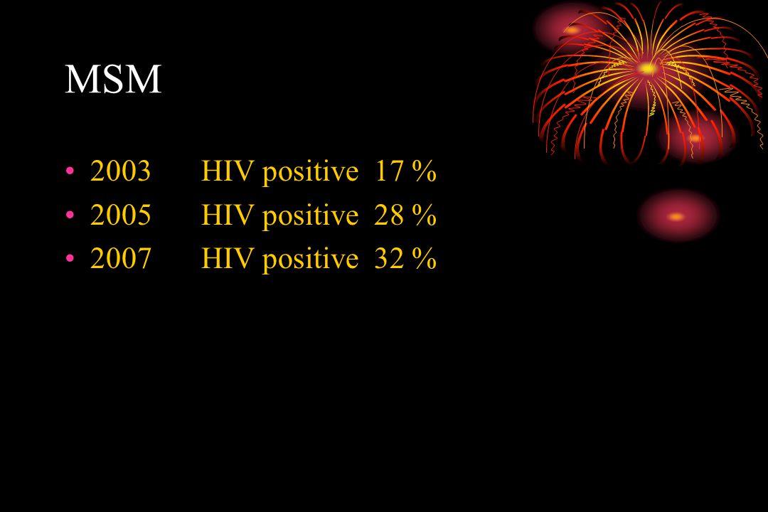 MSM 2003HIV positive 17 % 2005HIV positive 28 % 2007HIV positive 32 %