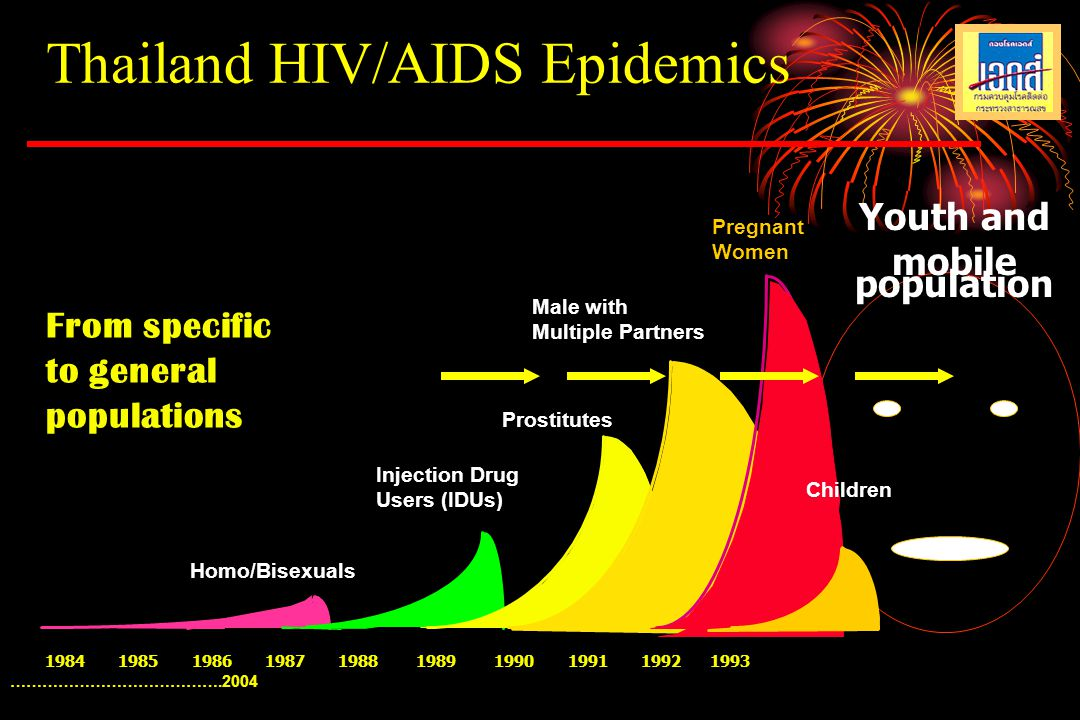 HIV in Teenager < 18 yrs 2001HIV positive 7.1 % 2002 HIV positive 7.9 % 2003 HIV positive 13.6 % Anonymous clinic : Thai red cross