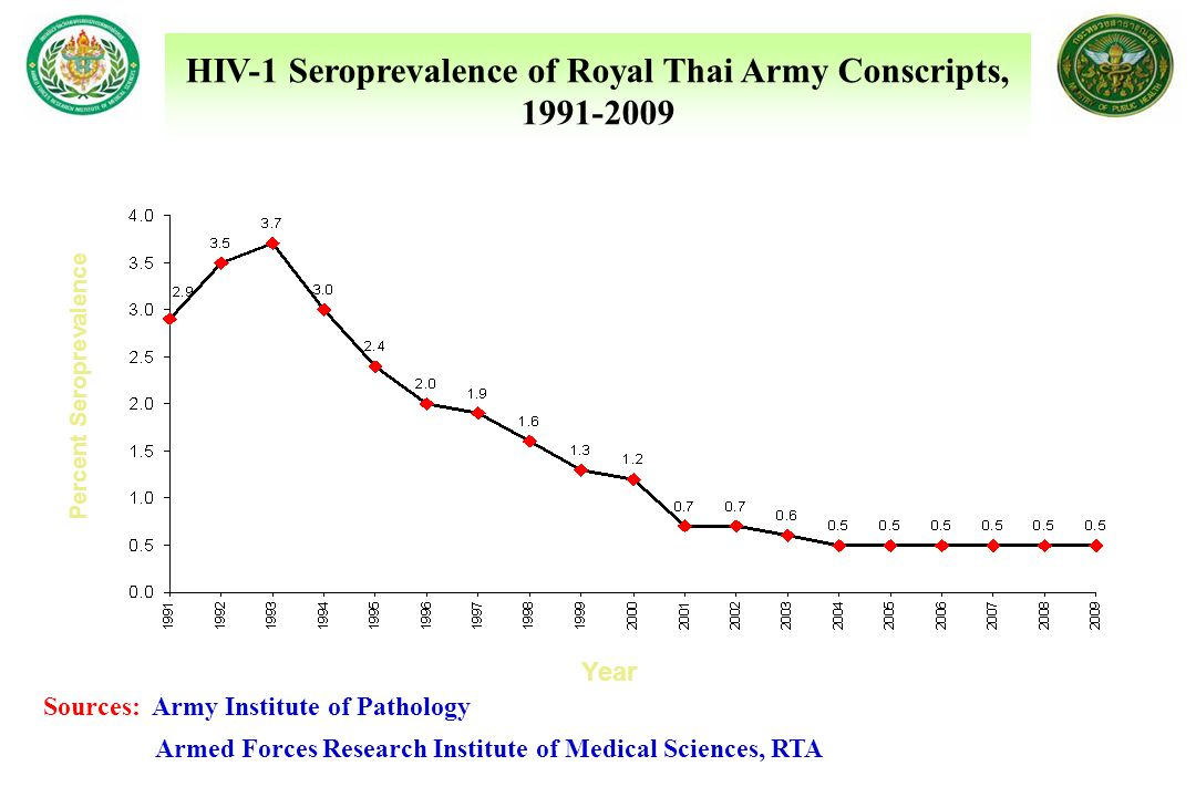 Percent Seroprevalence Year Sources: Army Institute of Pathology Armed Forces Research Institute of Medical Sciences, RTA HIV-1 Seroprevalence of Roya