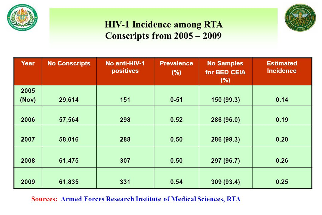 HIV-1 Incidence among RTA Conscripts from 2005 – 2009 YearNo ConscriptsNo anti-HIV-1 positives Prevalence (%) No Samples for BED CEIA (%) Estimated In